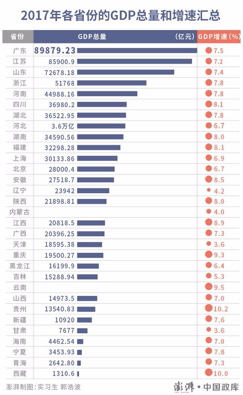 各省经济总量排名2018_甘肃各市经济发展排名