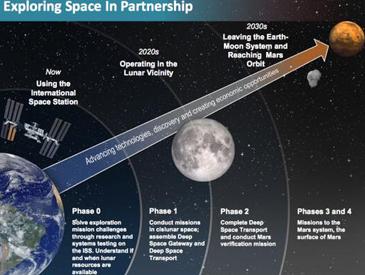 NASA公布载人登陆火星计划 阿联酋要建第一座火星城市